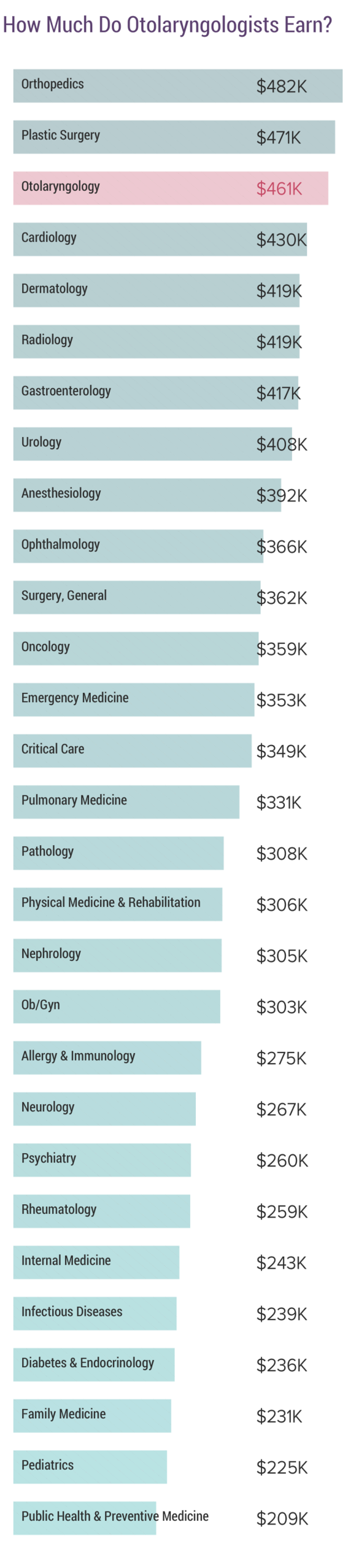 Medscape Otolaryngologist Compensation Report 2019