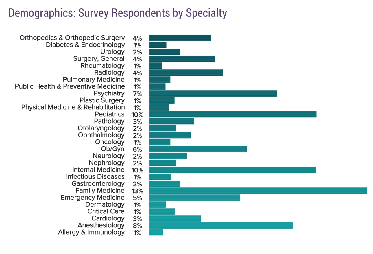 Physician by Speciality