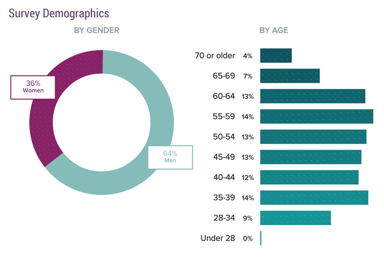 Physicians Demographics