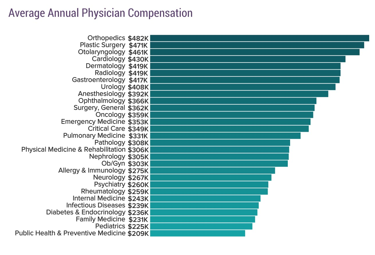 Average MD Salary by Speciality