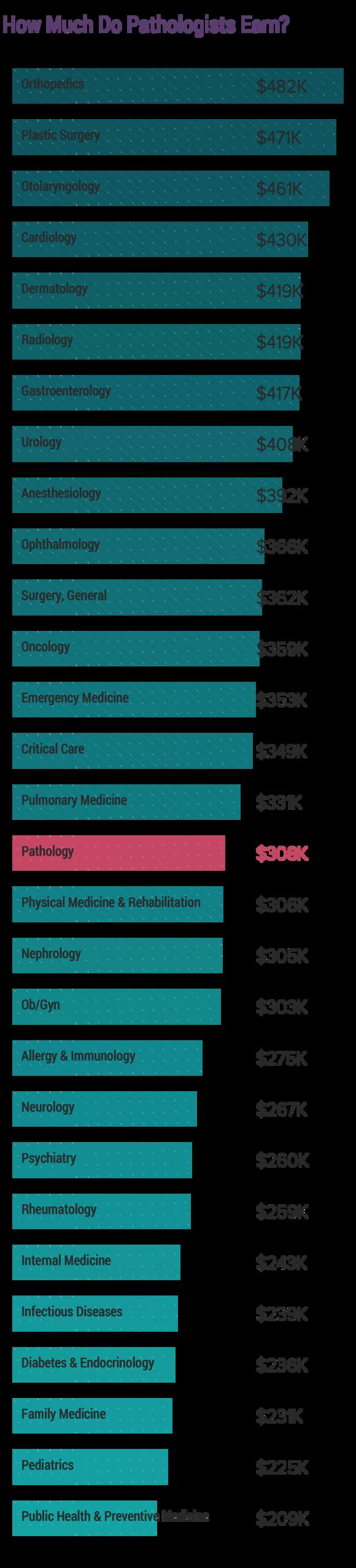 Medscape Pathologist Compensation Report 2019