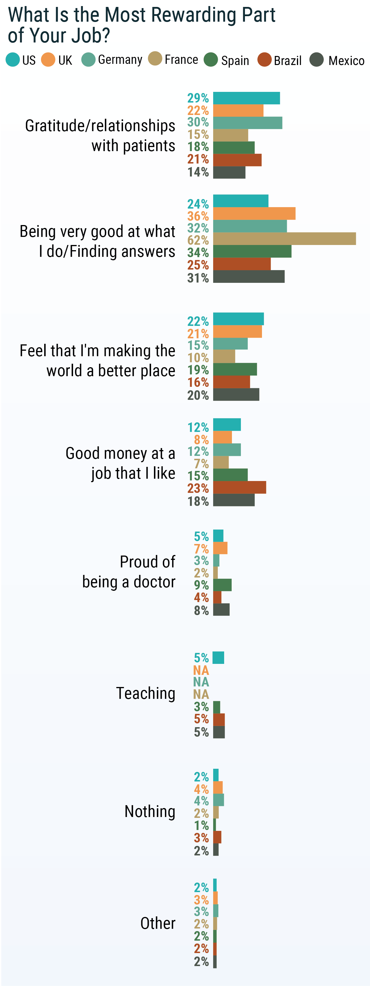 International Physician Compensation Report 2019 Do Us Physicians Have It Best
