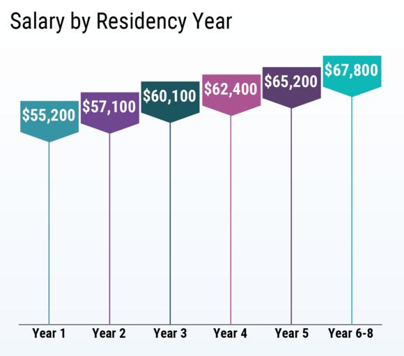 Resident doctor salary