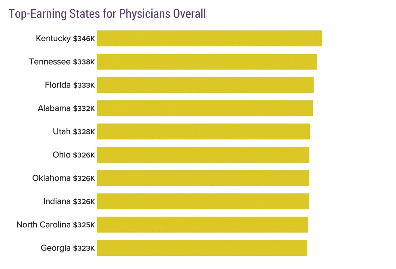 Top MD Salaries by State