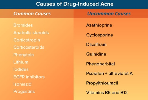 Anabolic steroids cause acne