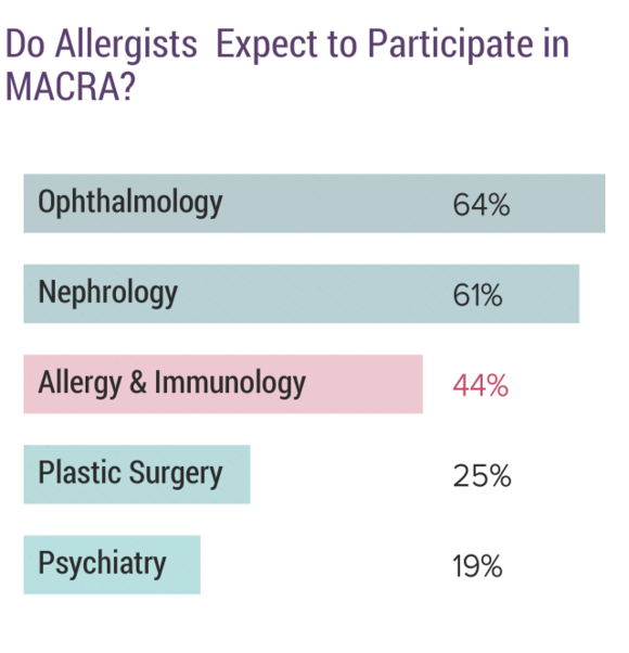 Medscape Allergist Compensation Report 2017