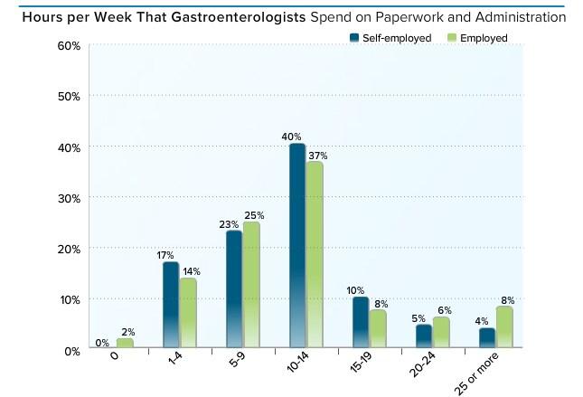 Medscape Gastroenterologist Compensation Report 2015