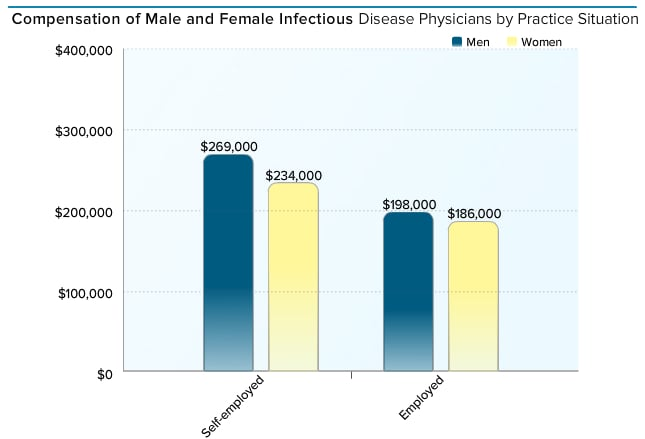 Medscape Infectious Disease Physician Compensation Report 2015