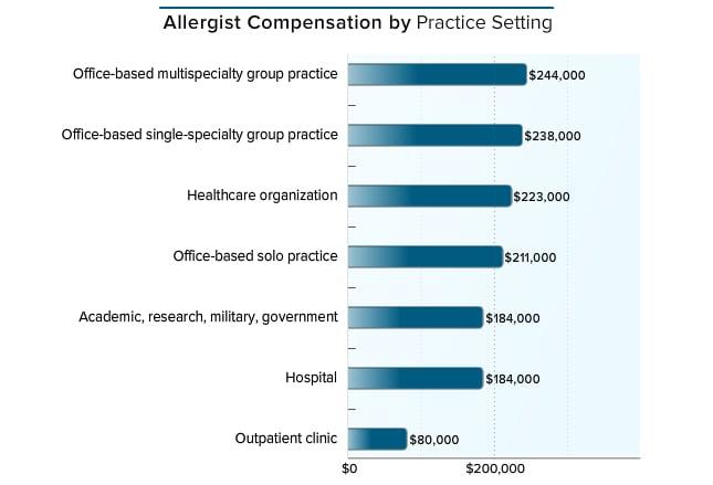 Medscape Allergist Compensation Report 2016