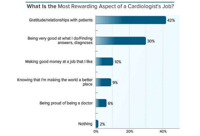 Medscape Cardiologist Compensation Report