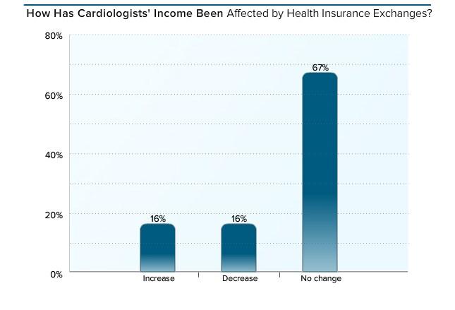 Medscape Cardiologist Compensation Report 2016