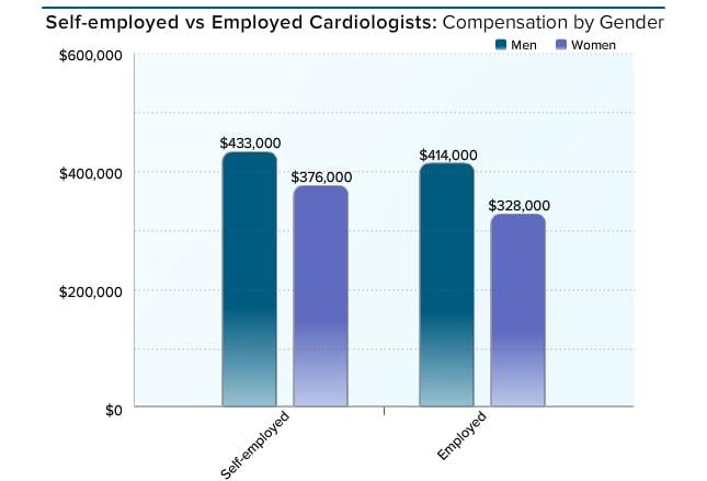 Medscape Cardiologist Compensation Report 2016 – Cardiologist Job Description