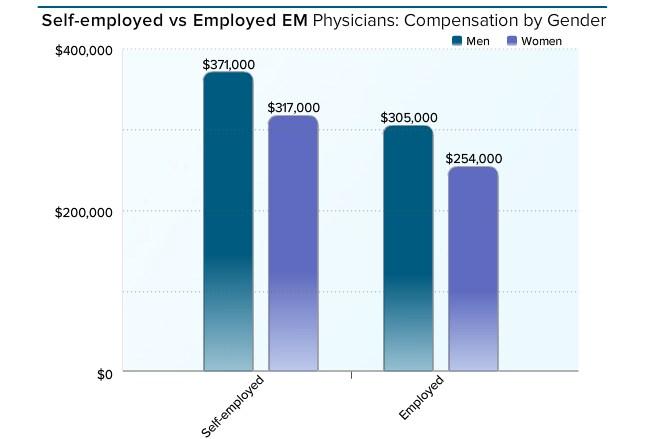 Medscape EM Physician Compensation Report 2016