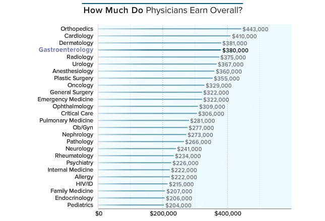 Medscape Gastroenterologist Compensation Report 2016