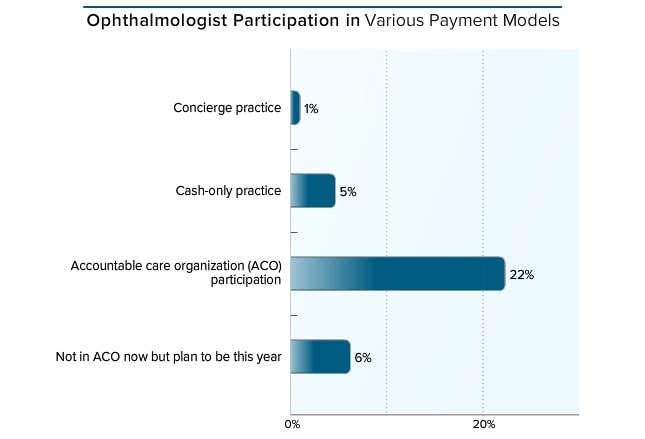Medscape Ophthalmologist Compensation Report 2016