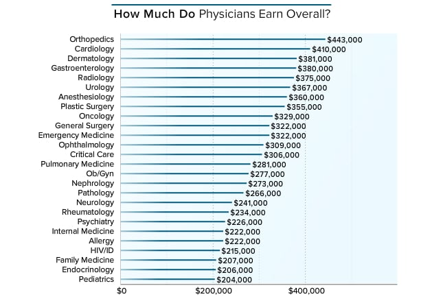 physicians were asked to provide their annual compensation for patient care for employed physicians patient care compensation includes salary bonus - Endocrinologist Job Description