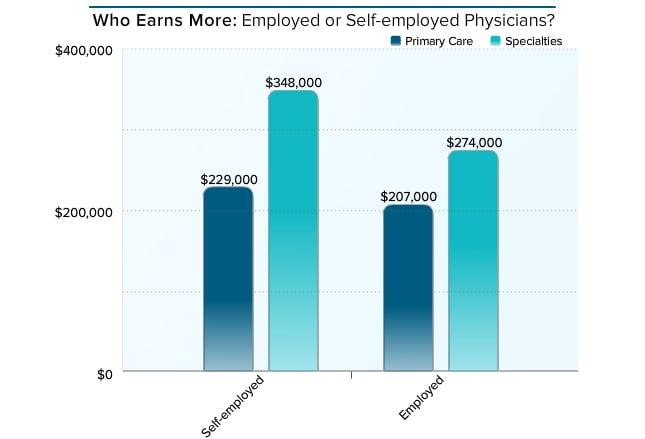Employed Physicians Say Theyu0027re Glad They Donu0027t Have The Business  Responsibilities Of Self Employed Physicians,