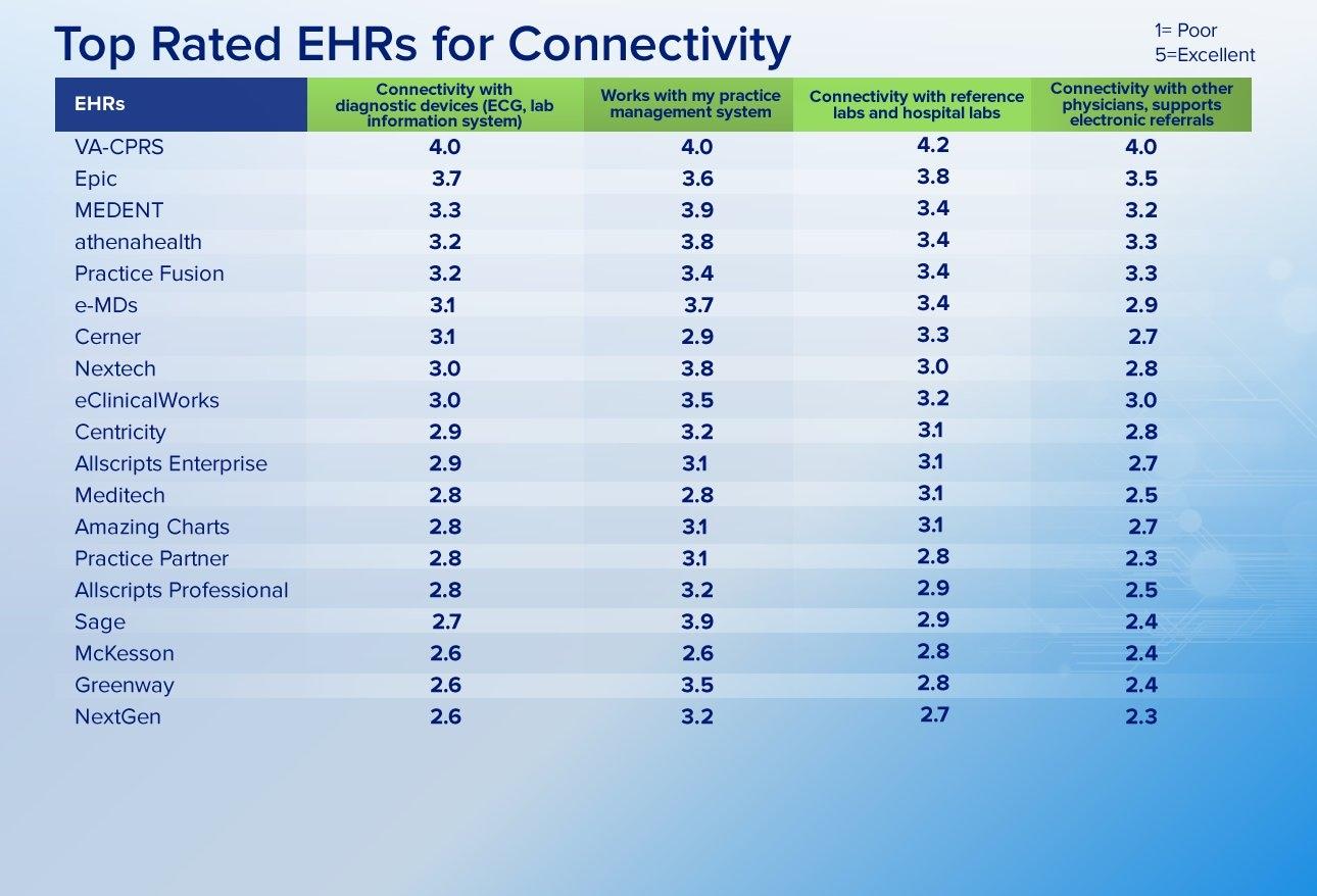 Medscape Ehr Report 2014