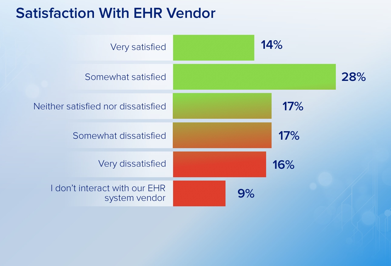 Dissatisfaction with ehr vendors has been a perennial sore spot for many physicians our survey pointed out encouraging news although there s still room