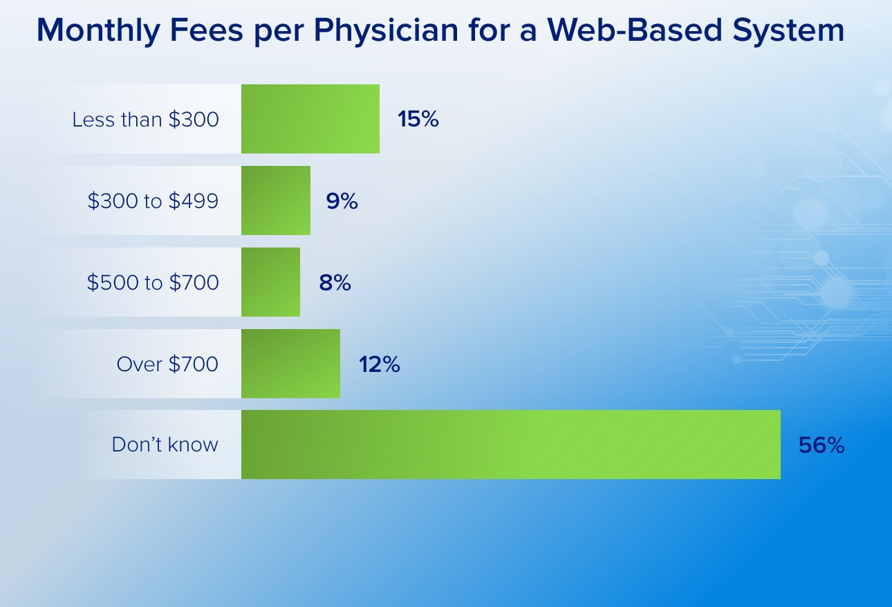 A benefit of web based ehrs is that they are generally less expensive than installed systems software upgrades drug compendium updates