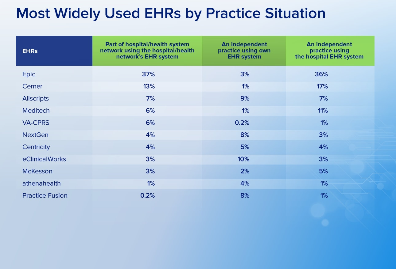 Sharing notes with patients will it help you or hurt you epic dominates the ehr market for hospitals and health systems with 37 of users nearly three times as many as cerner its next largest competitor xflitez Images