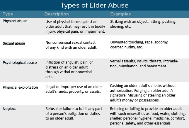 Recognizing Elder Abuse Types Clues And What To Do