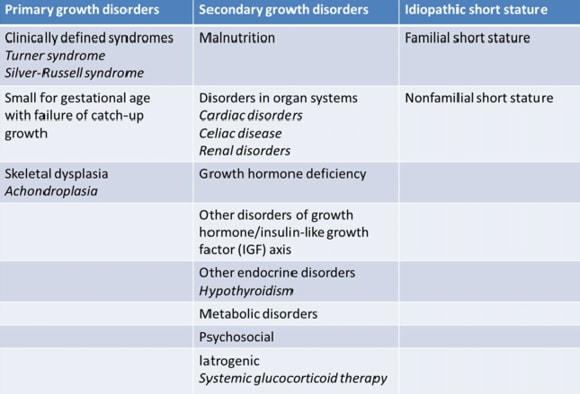 Growth Disorders 8 Cases Of A Developing Problem