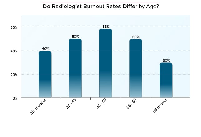 stat reading report from a radiologist The misuse of the term stat has long been a problem in many hospitals  the  diagnostic radiology department performed a 2-week analysis of orders in.