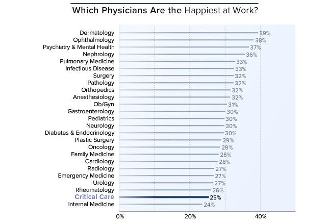 Medscape Critical Care Lifestyle Report 2016: Bias and Burnout