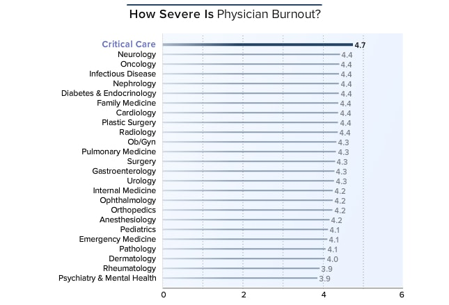Medscape Critical Care Lifestyle Report 2016: Bias and Burnout