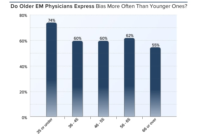 Medscape Emergency Medicine Lifestyle Report 2016: Bias and