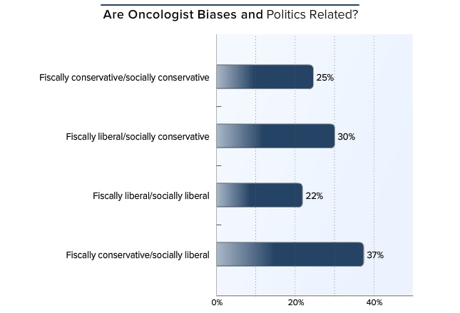 Medscape Oncology Lifestyle Report 2016: Bias and Burnout