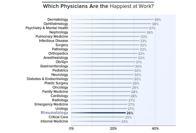 Medscape Rheumatology Lifestyle Report 2016: Bias and Burnout