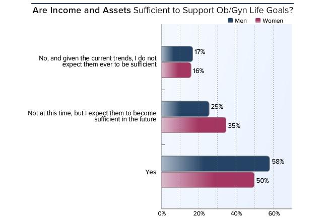 Medscape Ob/Gyn Lifestyle Report 2016: Bias and Burnout