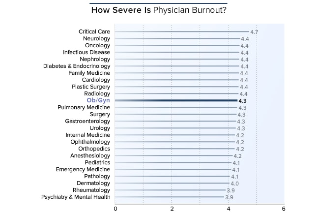 Medscape Ob/Gyn Lifestyle Report 2016: Bias and Burnout