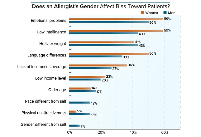 Medscape Allergist and Immunologist Lifestyle Report 2017