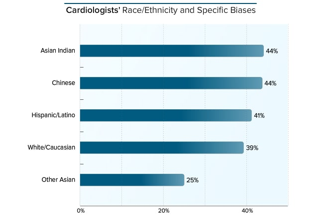 Medscape Cardiologist Lifestyle Report 2017: Race and Ethnicity