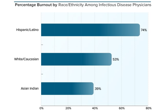 Medscape Infectious Disease Physician Lifestyle Report 2017: Race