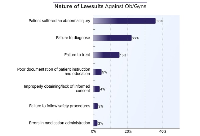 Medscape Malpractice Report 2015: Why Ob/Gyns Get Sued