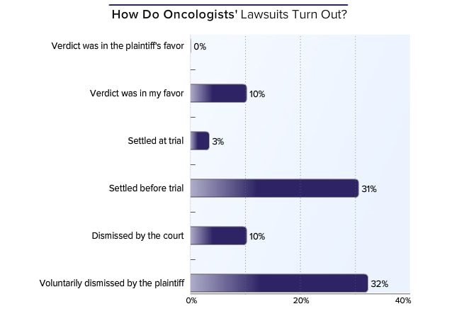 Medscape Malpractice Report 2015: Why Oncologists Get Sued
