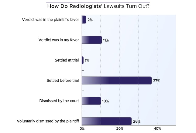 Medscape Malpractice Report 2015: Why Radiologists Get Sued