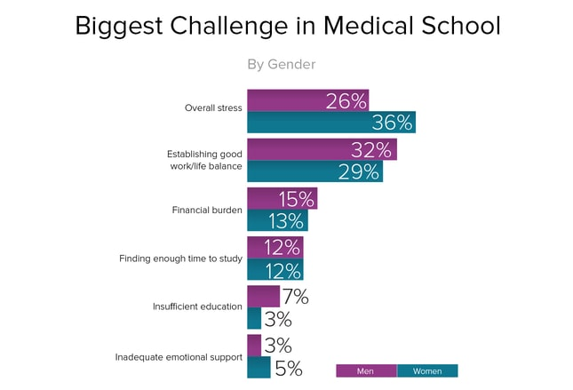 Med Student Life & Education Report: Are Young Doctors Prepared?
