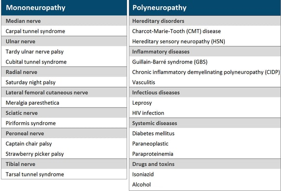 Peripheral Neuropathy: More Than a (Loss of) Feeling