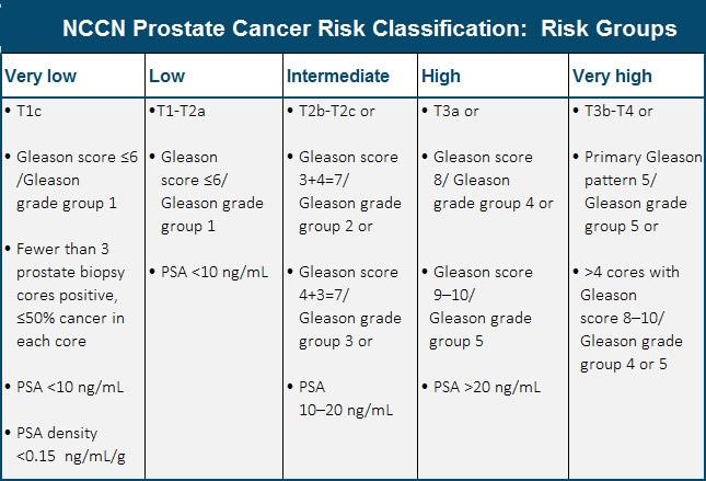 prostate cancer risk groups