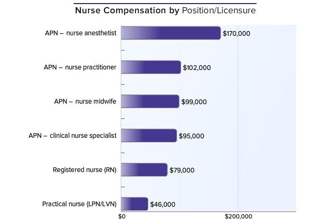 Medscape Nurse Salary Report 2015
