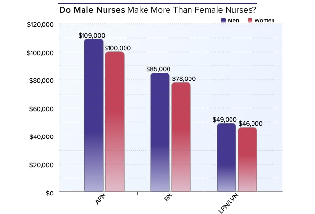 comparison contrast of rns and lpns Nursing salaries by city – lpn and rn salary data the columns in the table below are all sortable so discover which states are best for lpn salary, rn salary, and.