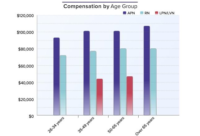 Medscape Nurse Salary Report 2015-7937