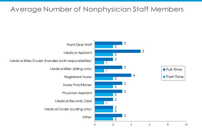 Practices In Which Physicians Employ Staff Report Employing An Average Of  Three To Five Nonclinical Staff Members And Five To Seven Clinical Staff,  ...