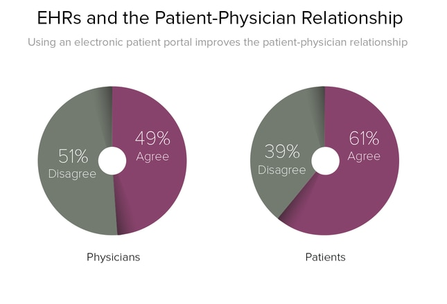 Physician and Patient Attitudes Toward Technology in Medicine