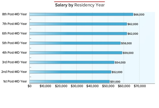 Residents Salary and Debt Report 2014